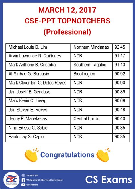 Civil Service Exam Ph March 12, 2017 List Of Topnotchers For The Cseppt Professional And