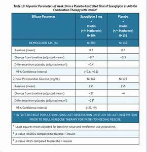 Saxagliptin Hydrochloride And Metformin Hydrochloride