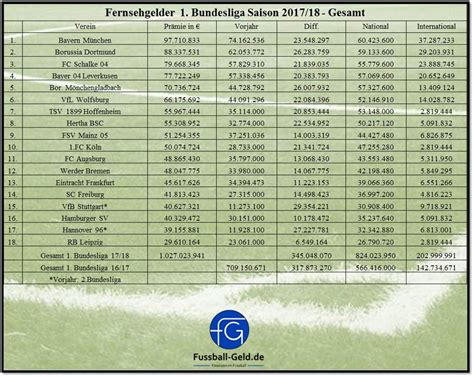 fernsehgelder die greuther weiber 2 liga warum paderborn mehr tv geld kassiert als der fcm 867 | Fernsehgelder 1.Bundesliga Saison20172018 Gesamt