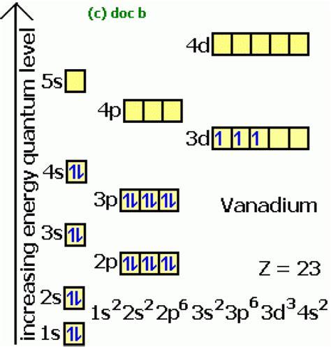 vanadium facts symbol discovery properties