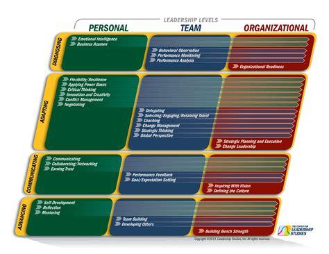 leaders  situational leadership training