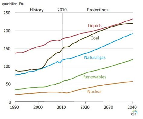 World Energy Consumption To Grow 56% 2010-2040, Co2 Up 46%; Use Of Liquid Fuels In Flow Chart Word File With Tikz Using Powerpoint For Flowcharts Ubuntu Create Visio 2013 Flowchart Vs Use Case A Excel Swimlanes