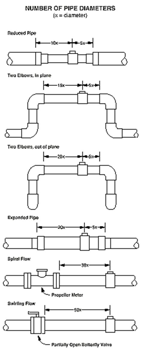 piping layout requirements wiring diagram