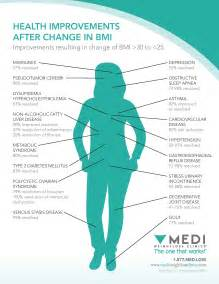 Healthy BMI Chart for Women