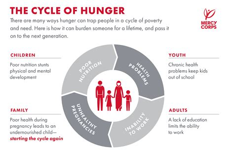 Quick Facts Global Hunger What You Need To Know Mercy