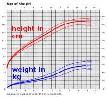 Gewicht Berechnen Kind : somatogramm wikipedia ~ Themetempest.com Abrechnung