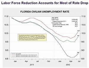 Fla. Unemployment Rate Not As Rosy As It Appears ...
