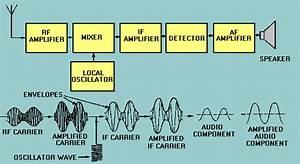 Radio Receiver Architectures  Part 1 U2014trf And Superhet  Faq