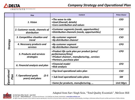 contingency operations plan template 9 operational plan for restaurant exles pdf