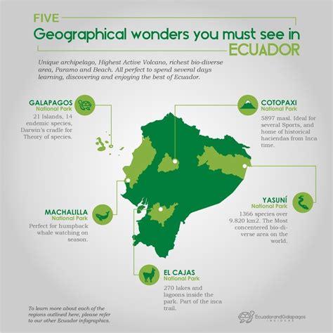 Ecuador And Galapagos Infographics By Ecuador & Galapagos
