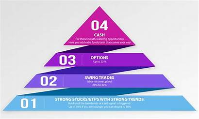 Pyramid Investment Investor Valuable Tactical Concept