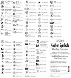 List Kosher Food Symbols