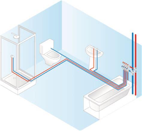 manifold plumbing systems maincor