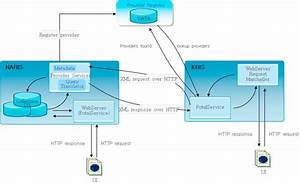 Schematic Diagram Of The Digir Protocol  Kbis Uses Xml