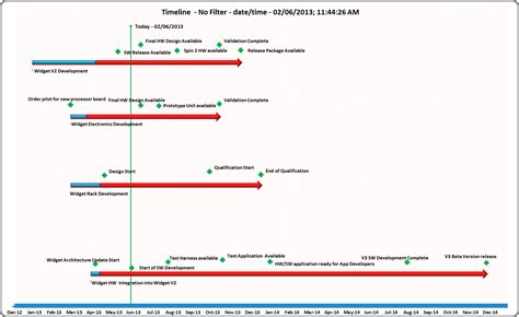 lauchexcelcom   tips timeline charts