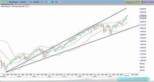 Stock Market Update: Using Time Frames To Manage Portfolio ...