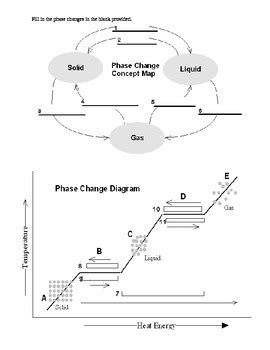 phases changes in matter worksheets middle school science by ms science spot