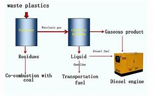 A Schematic Diagram Of Proposed System For Converting