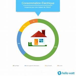 Calcul Consommation Electrique D Un Appareil : consommation electrique de la maison calcul moyenne 100m2 ~ Dailycaller-alerts.com Idées de Décoration