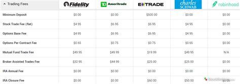 brokerage fees comparison 5 best brokers for beginner stock traders