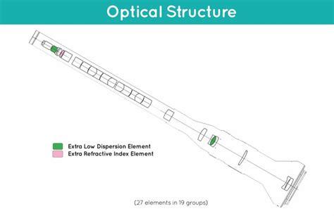 laowa 24mm f 14 2x macro probe lens officially announced now on kickstarter