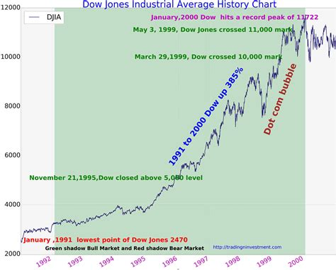 The dow jones industrial average (djia), also known as the dow jones, dow, usa 30 or us30, is a stock with capital.com's comprehensive chart, you can not only quickly view the value of the dow. 100 Years Dow Jones Industrial Average Chart History ...