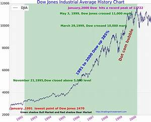 100 Years Dow Jones Industrial Average Chart History ...