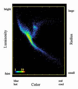 Diagrams of Stars and Galaxies - Pics about space