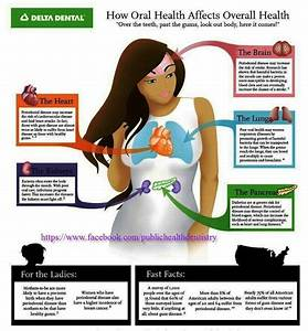 63 Best Dental Infographics  U0026 Charts Images On Pinterest