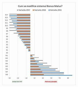 Calcul Bonus Malus : sistemul bonus malus readuce soferii prudenti in avantaj ~ Medecine-chirurgie-esthetiques.com Avis de Voitures