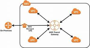 Aws Transit Gateway  U2013 Tensult Blogs  U2013 Medium