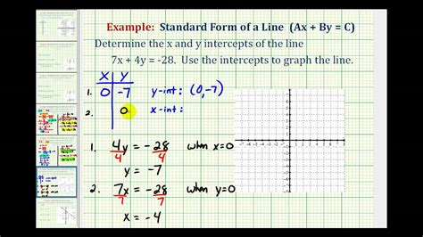 find standard form from graph ex graph a linear equation in standard form using the