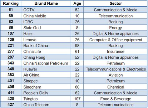 Top 17 Chinese Brands On List Of World Top 500 Chinaorgcn