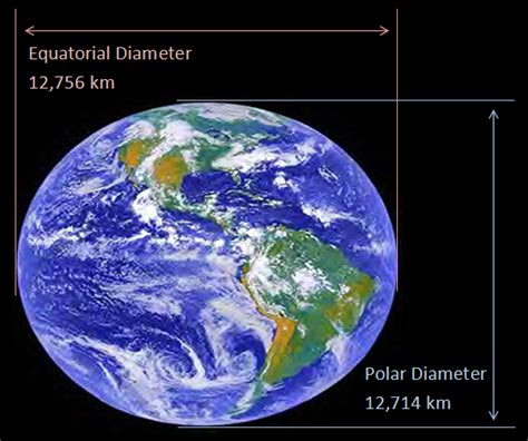 Interesting Facts About Earth That You Should Know  Quick Information
