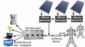 Micro Inverter Based Grid
