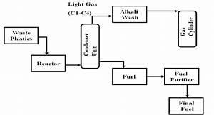 Individual  U0026 Waste Plastic To Fuel Production Process Diagram  Ldpe