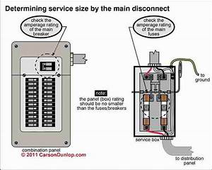 How To Inspect The Main Electrical Disconnect  Fuse  Or Breaker To Determine The Electrical