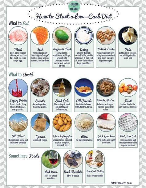 carb food list printable  printable calendar