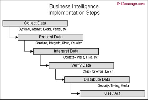 Business Intelligence  Knowledge Center