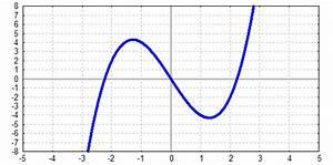 Nullstellen Berechnen Funktion 3 Grades : nullstellen und extremstellen ganzrationaler funktionen ~ Themetempest.com Abrechnung