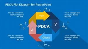 Plan Do Check Act Powerpoint Templates  Pdca