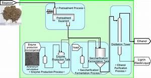Nedo Bioethanol Production Technology Demonstration