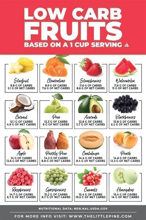 carb fruits printable  carb fruit