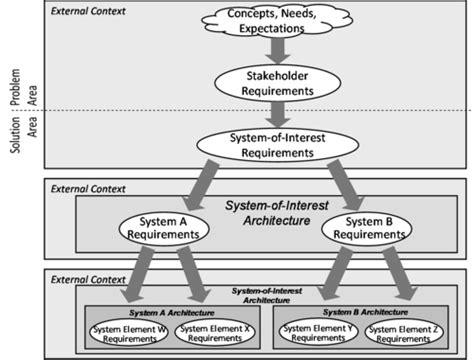 system definition sebok
