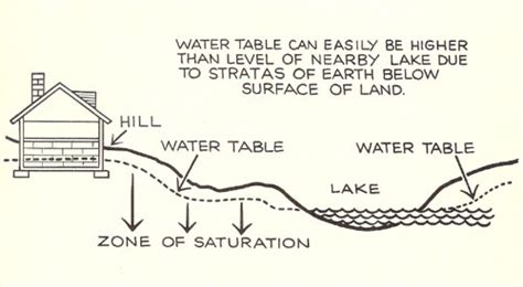 high water table solutions build or remodel your own house advantages of buying land in a development
