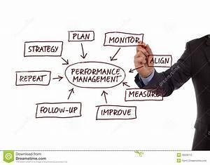 Performance Management Process Diagram Stock Photography ...