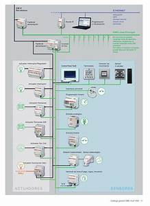 Smart Home Knx : 1000 images about knx eib on pinterest buses workshop ~ Lizthompson.info Haus und Dekorationen