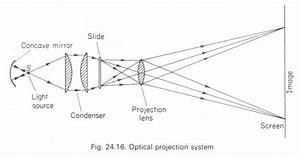 The Projector Physics Homework Help  Physics Assignments