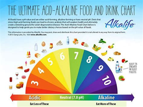 Can an Alkaline Diet Successfully Treat Cancer? - Signs