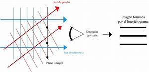 5  Definici U00f3n De Un Patr U00f3n De Interferencia  Diagrama Que